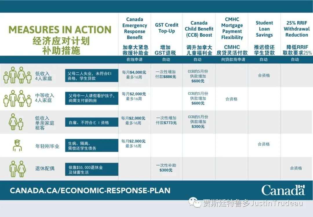 经济应对计划第一弹CERB7