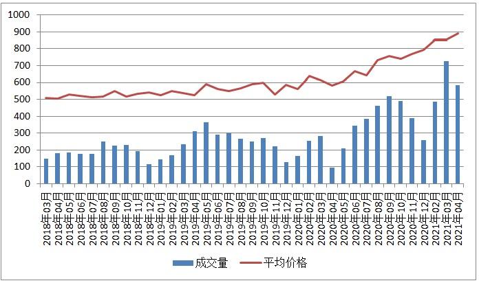 四月份圭尔夫(贵湖)地产市场月报1
