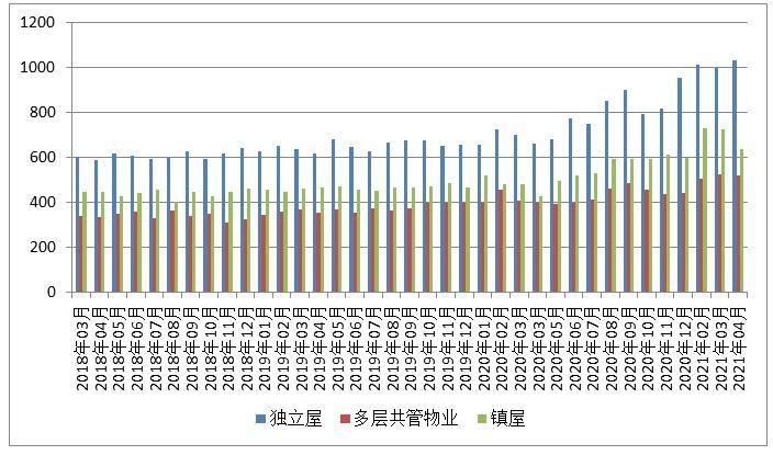 四月份圭尔夫(贵湖)地产市场月报5