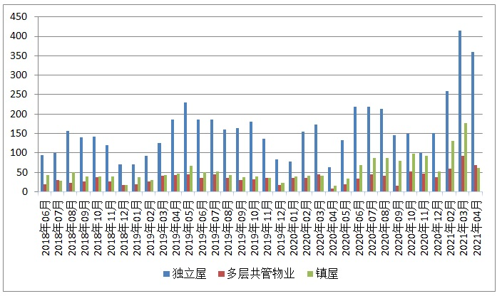 四月份圭尔夫(贵湖)地产市场月报3
