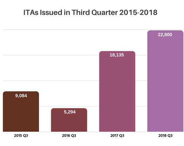 ITAs-issued-3-quarter-2015-2018-4.png