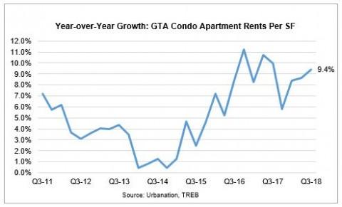 多伦多 房租 上涨