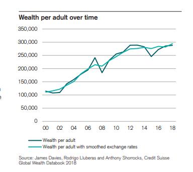 """瑞士信贷报告显示,加拿大富豪数量猛增,中国成创造财富""""模范生""""5"""