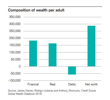 """瑞士信贷报告显示,加拿大富豪数量猛增,中国成创造财富""""模范生""""6"""