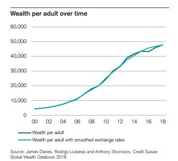 """瑞士信贷报告显示,加拿大富豪数量猛增,中国成创造财富""""模范生""""3"""