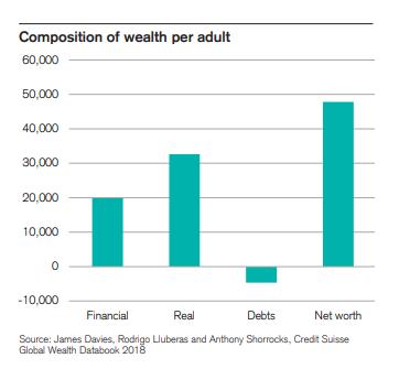 """瑞士信贷报告显示,加拿大富豪数量猛增,中国成创造财富""""模范生""""4"""