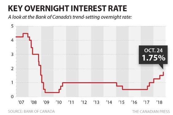 加拿大基准利率再升至1.75%,这篇告诉你本次加息的前因后果1