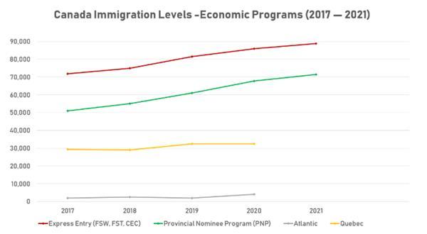 我家大门常打开 加拿大预计未来三年吸纳百万移民2