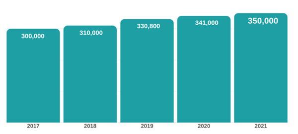 我家大门常打开 加拿大预计未来三年吸纳百万移民1