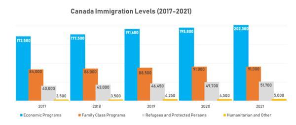我家大门常打开 加拿大预计未来三年吸纳百万移民3