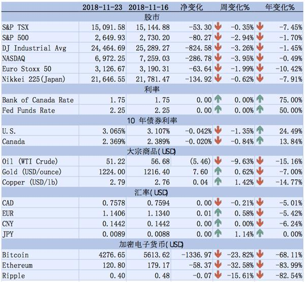 【理财德经济观察11月16日-11月23日】加拿大通胀上涨1