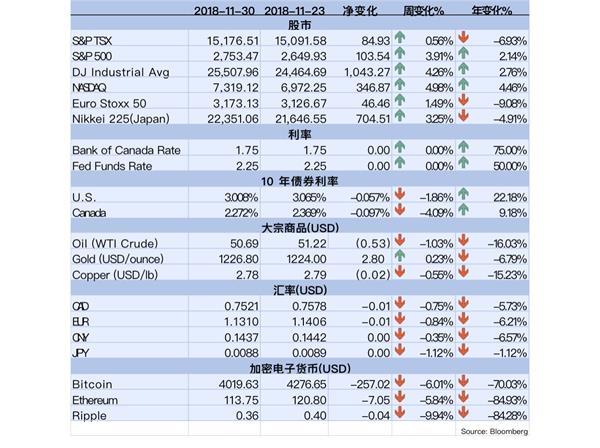 【理财德经济观察11月23日-30日】加拿大开发商呼吁放松贷款政策1