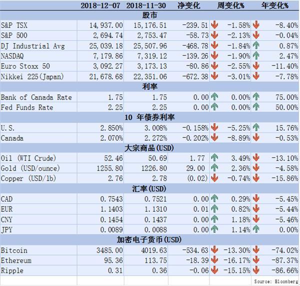 【理财德经济观察11月30日-12月7日】加拿大就业市场表现抢眼1