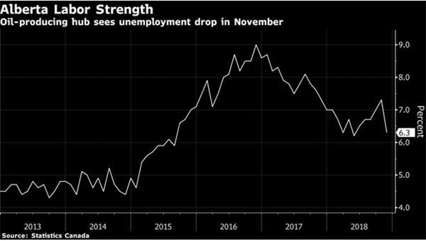 【理财德经济观察11月30日-12月7日】加拿大就业市场表现抢眼2