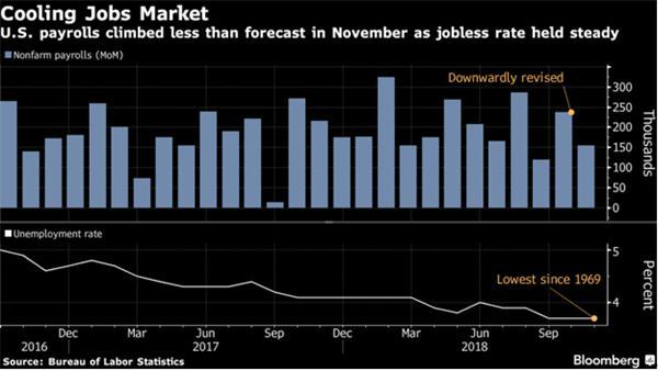 【理财德经济观察11月30日-12月7日】加拿大就业市场表现抢眼3