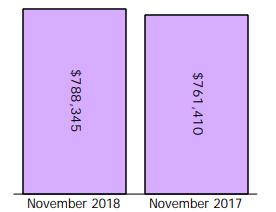 【最新】2018年第三季度大多地区房市报告出炉2