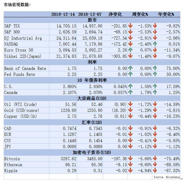 【理财德经济观察12月7日-14日】穆迪把安省信用评级降级了1