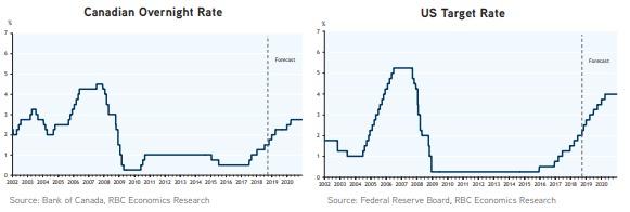 专家预测2019年利率走势如何2