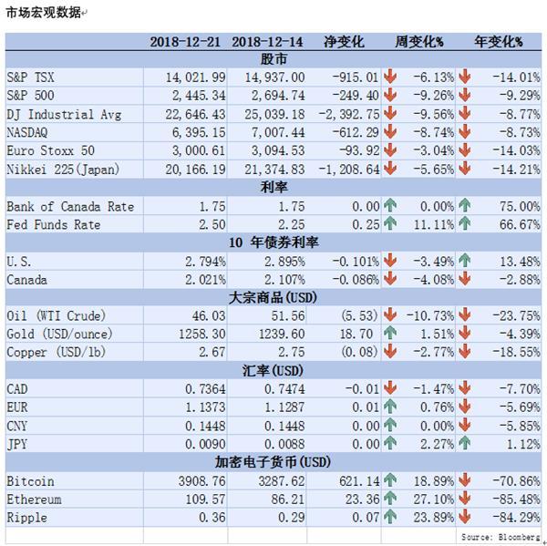 【理财德经济观察12月14日-21日】加拿大企业降低销售预期1