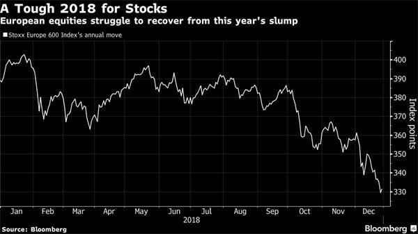 【理财德经济观察12月21-28日】欧洲股市迎来4月以来最大涨幅2