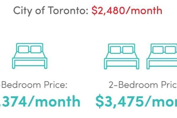 【重磅】加拿大房租又双叒叕涨了!4