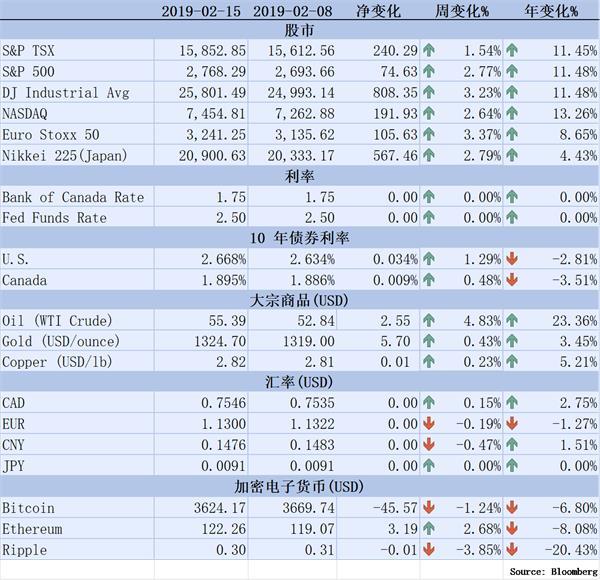 【理财德经济观察2019年2月8-15日】美国进入经济萧条概率增加1