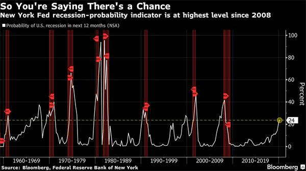 【理财德经济观察2019年2月8-15日】美国进入经济萧条概率增加2