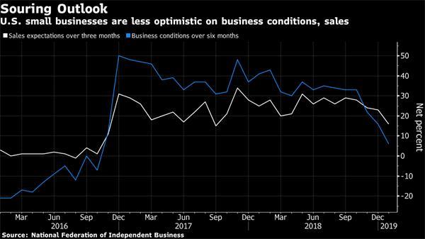 【理财德经济观察2019年2月8-15日】美国进入经济萧条概率增加3