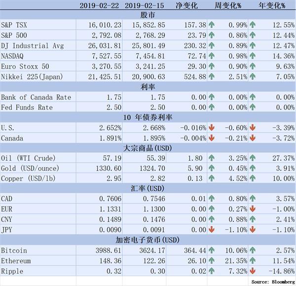 【理财德经济观察2019年2月15-22日】沃尔玛第四季度销售上涨1