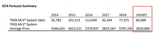 TREB: 大多区房屋均价今年料涨3万1