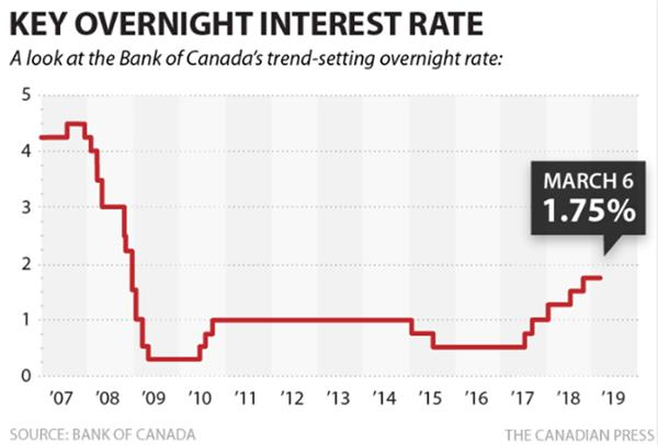 加拿大央行暂缓加息,直到2020年?1