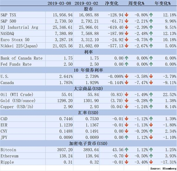 【理财德经济观察2019年3月2日-8日】美股因就业数据大跌1