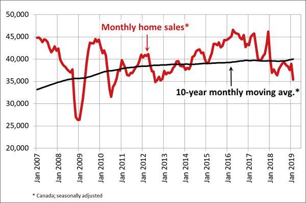 到底是什么影响了加拿大的房地产市场?2