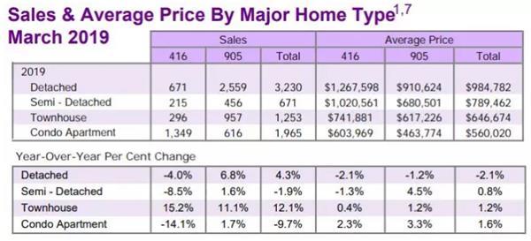 两年了,你的房子在升值吗?3