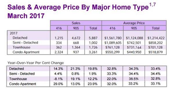 两年了,你的房子在升值吗?4