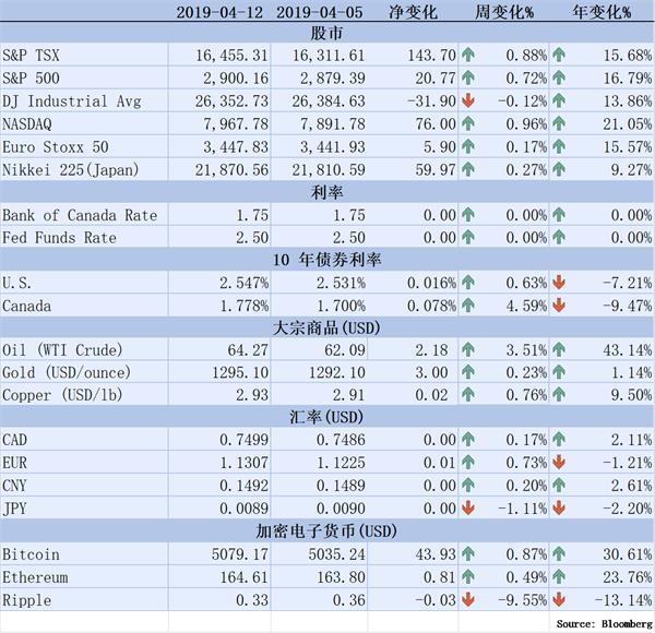 【理财德经济观察2019年4月5日-12日】安省预计5年内消灭赤字1
