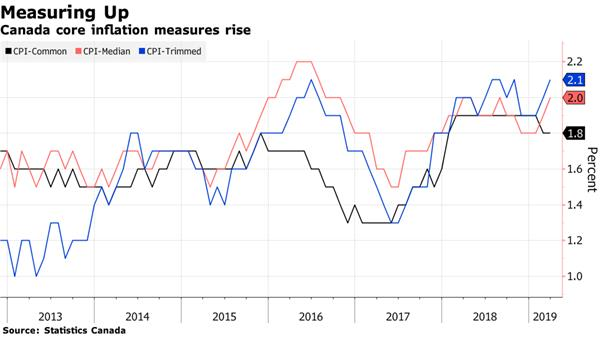 【理财德经济观察2019年4月12日-19日】加拿大通货膨胀回暖2