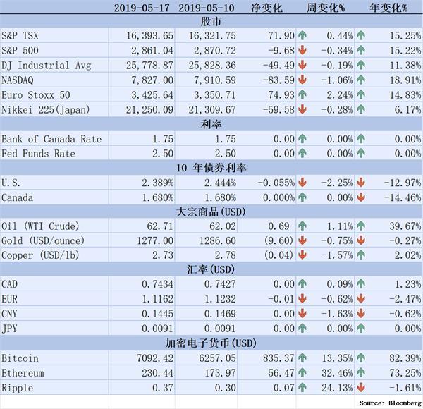 【理财德经济观察2019年5月10日-17日】加国CPI年增长2%1