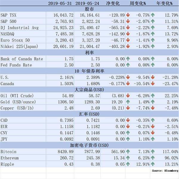 【理财德经济观察2019年5月24-31日】加国经济两季度增长停滞1