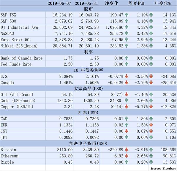 【理财德经济观察2019年5月31日-6月7日】加国失业率创新低1