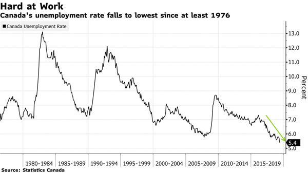 【理财德经济观察2019年5月31日-6月7日】加国失业率创新低2