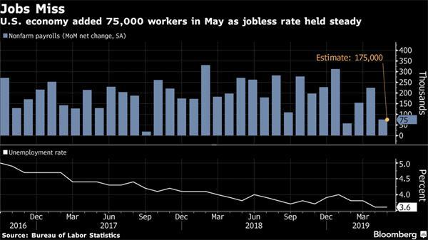 【理财德经济观察2019年5月31日-6月7日】加国失业率创新低4