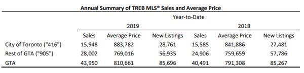 喜大普奔!大多伦多房地产市场要闹哪样?3