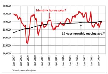 【重磅】CREA权威发布6月加拿大房屋销售报告2