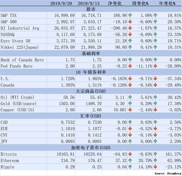【理财德经济观察9月13日-20日】美股单周收跌1