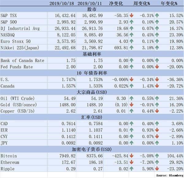 【理财德经济观察10月11日-18日】脱欧协议失败英股或跌10%1