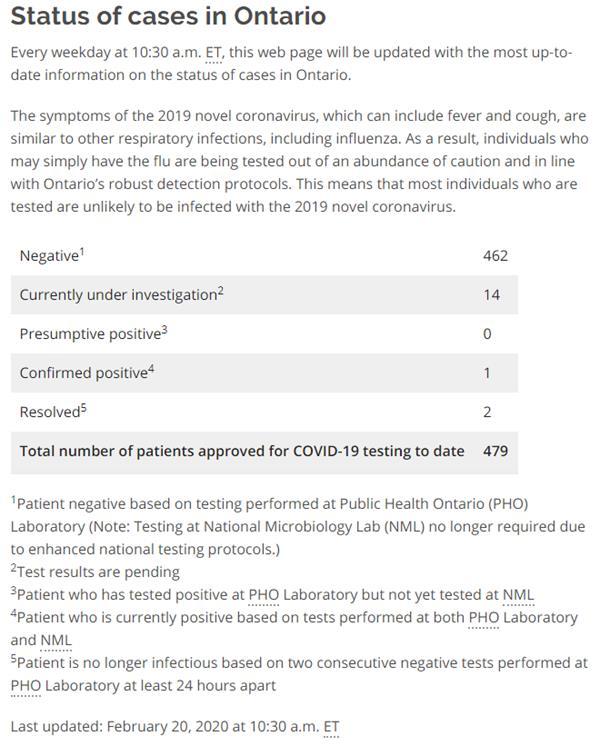 康复者仍携带病毒引发争议!安省COVID-19患者又康复1例1