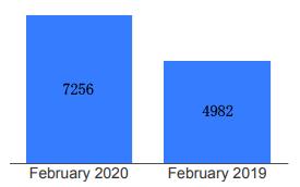 用数据来说话!2月多伦多房市大涨!加央行长:降息不会使房市出现泡沫4