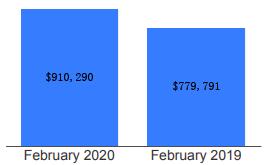 用数据来说话!2月多伦多房市大涨!加央行长:降息不会使房市出现泡沫6