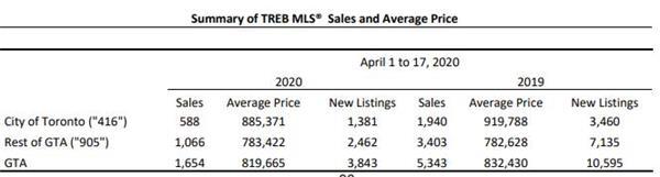 打回原形!疫情中加拿大房地产销售同比暴跌69%7